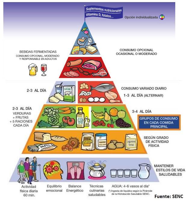 piramide-senc-oficial
